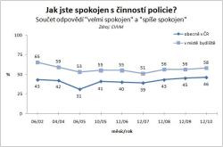 Činnost policie hodnotí kladně polovina občanů
