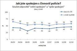 Spokojenost s policií v posledních letech mírně roste