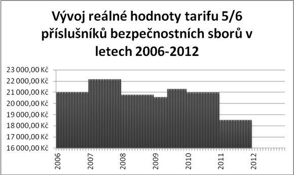 vyvoj-realne-hodnoty_2006-2012-jpg.jpg