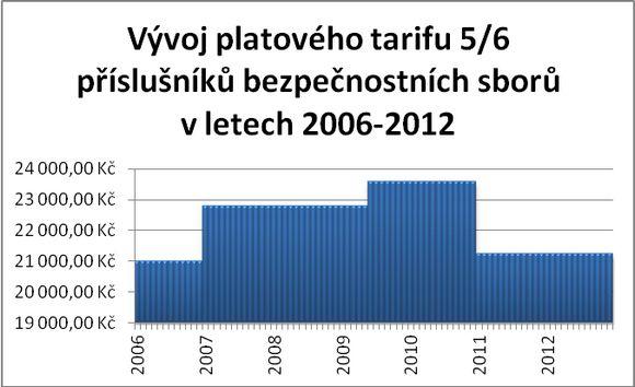 vyvoj-tarifu2_2006-2012-jpg.jpg